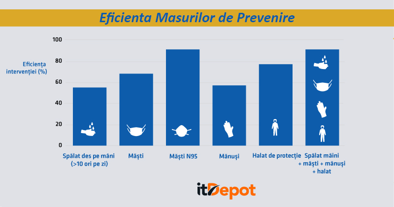 Eficienta Masurilor de Prevenire